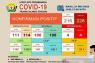 Di Sultra, kasus positif COVID-19 jadi 226 orang