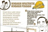 Empat tahun Jokowi-JK: sektor infrastruktur