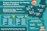 Kaltara Miliki Kasus Gizi Buruk Terendah se-Kalimantan