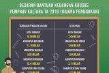 Alokasi Bankeu Khusus Pendidikan 2019 Capai Rp 52,57 Miliar