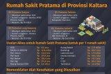 Pemprov Usulkan Rp 65 Miliar untuk Alkes RS Pratama