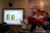 Survei Charta Politika,  Jokowi-Ma'ruf ungguli Prabowo-Sandiaga