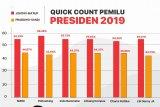 PDIP apresiasi hasil hitung cepat sementara