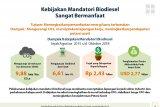 Soal biodiesel, Indonesia tidak gentar lawan Eropa