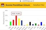 PDI Perjuangan sementara teratas menurut Situng KPU
