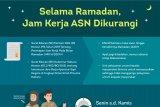Selama Ramadan, Jam Kerja ASN Dikurangi