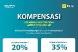 Dirut PLN: Tidak Ada Pemotongan Gaji Pegawai Terkait Kompensasi Pelanggan
