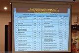 Pemkot Manado raih nilai tertinggi LPPD 2018