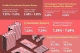 Perekonomian Akumulatif 2019 Bakal Capai 7,63 Persen