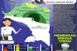 BMKG: Curah hujan tertinggi Papua akan terjadi di Pegunungan Tengah