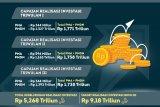 Realisasi Investasi di Kaltara Capai Rp 5,268 Triliun