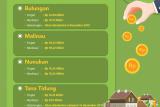 Realisasi Dana Desa Sudah Rp 401,9 Miliar