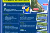 Tim RCEC GMF-BRI akan Kunjungi KIPI dan PLTA Kayan