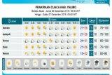 BBMKG Jayapura perkirakan musim hujan di Papua hingga Maret 2020
