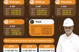 Kenaikan Kuota Batubara Bangkitkan Gairah Ekonomi