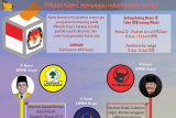 Infografik: Pilkada Kepri menunggu rekomendasi