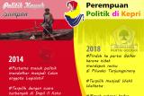 Politik kayuh sampan, perempuan politik di Kepri