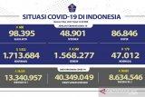 Positif COVID-19 bertambah 3.922 kasus dan sembuh 4.360 orang