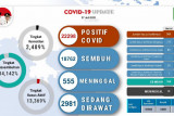 Ada  19 warga Batam meninggal dalam sehari akibat COVID-19