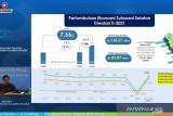 Pertumbuhan ekonomi Sulsel triwulan II 2021 tumbuh 7,44 persen
