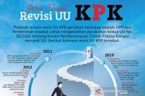 Imparsial nilai revisi UU KPK disahkan DPR cacat formil