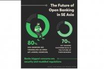 80 persen dari bankir Asia memandang dirinya sendiri tak mampu mengadopsi API terbuka