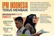 Indeks Pembangunan Manusia Indonesia