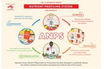 Grup Ajinomoto perkenalkan sistem profiling nutrisi