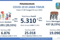 Pasien sembuh COVID-19 di Jatim mencapai 1.091 orang