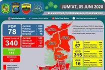 Pemkot: Semua kecamatan di Kota Medan masuk zona merah COVID-19