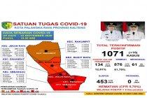 Akumulasi pasien sembuh COVID-19 di Palangka Raya capai 81,79 persen