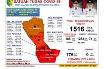 Akumulasi sembuh COVID-19 di Palangka Raya 82,72 persen
