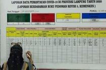 Kasus COVID-19 Lampung bertambah 65 total jadi 4.288
