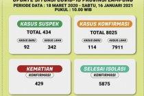 Kasus COVID-19 Lampung bertambah 114 orang total jadi 8.025 kasus