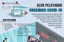 Alur pelayanan vaksinasi COVID-19