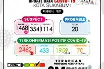 Kluster keluarga menjadi penyumbang tertinggi kasus COVID-19 Sukabumi