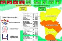 Kasus positif COVID-19 di Kabupaten PPU bertambah 27 orang