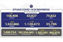 Positif COVID-19 Jumat bertambah 8.232, sembuh tambah 7.261 orang