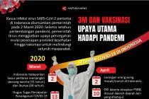 3M dan vaksinasi upaya utama hadapi pandemi