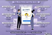 LTMPT ingatkan siswa registrasi akun ditutup pada 12 Maret