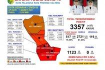Akumulasi sembuh dari COVID-19 di Palangka Raya capai 81,05 persen