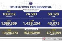 Kasus terkonfirmasi COVID-19 bertambah 6.177 dan sembuh 6.362 orang