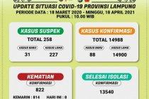 Dinkes: Pasien COVID-19 di Lampung bertambah 88 jadi 14.900 orang