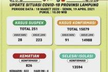 Kasus COVID-19 Lampung bertambah 91 total jadi 15.079 orang