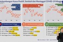Satgas: Kasus positif COVID-19 meningkat cukup tajam