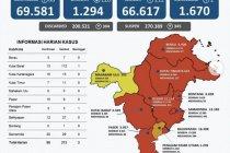 Satgas laporkan kasus sembuh COVID-19 di Kaltim bertambah 212 orang