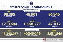 Kasus terkonfirmasi COVID-19 bertambah 3.922 dan sembuh 4.360 orang