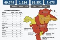 Satgas: Kasus sembuh COVID-19 di Kaltim bertambah 109 orang