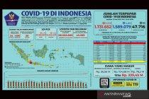 Lebaran 2021, positif COVID-19 bertambah 3.448, sembuh 4.201 orang