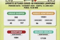 Tambah 96 orang, positif COVID-19 di Lampung jadi 19.351 kasus